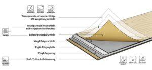 Vinylboden Parkett Laminat in Giessen